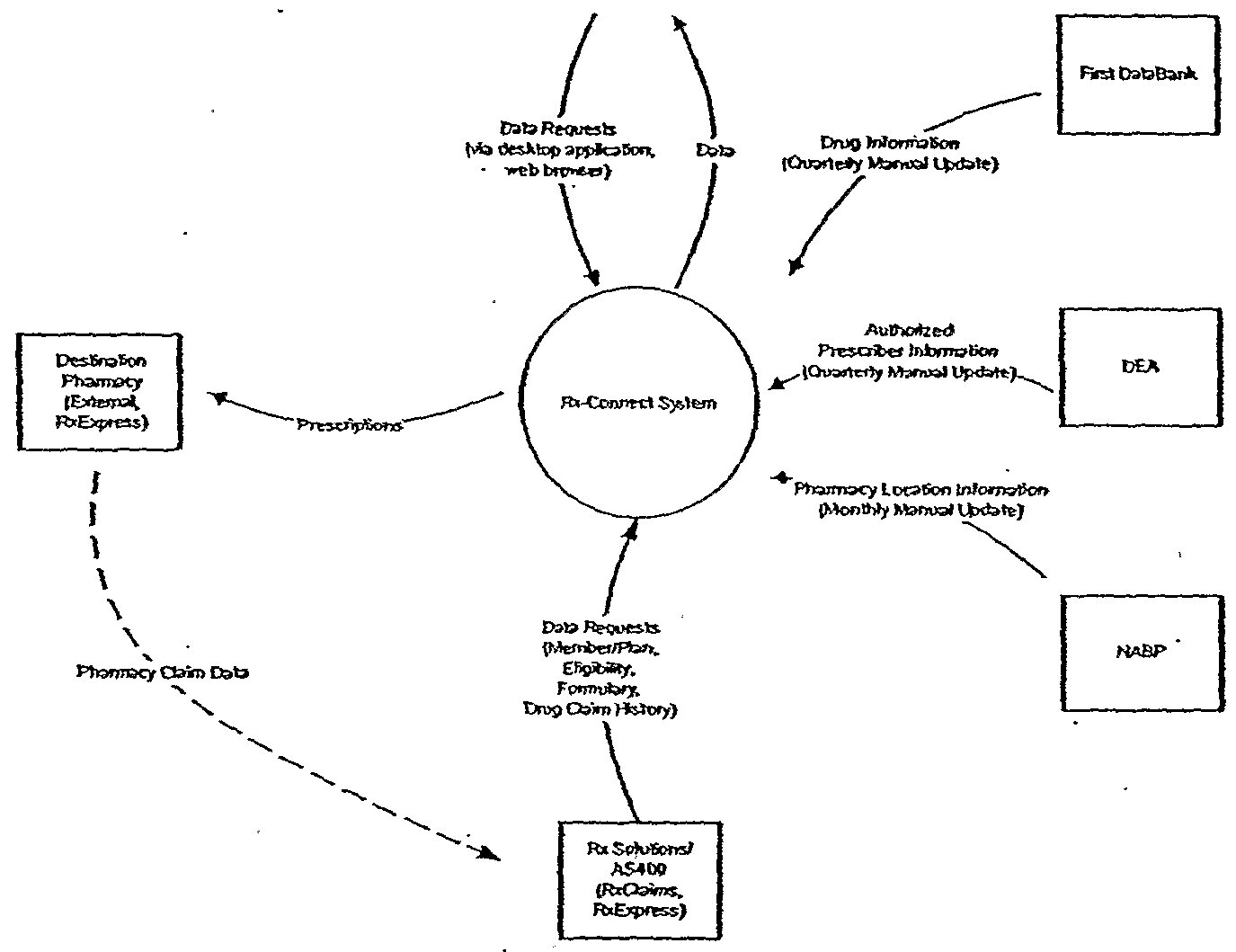 Wo2003017166a1 medical service and prescription management context diagram figure imgf0001090001 systems requirements pooptronica