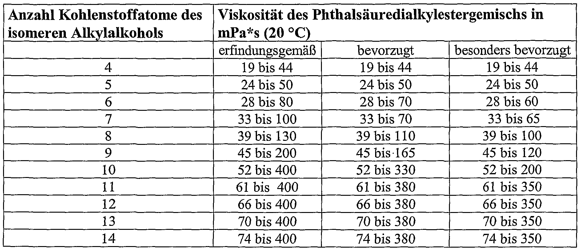 patent wo2003029180a1 phthals urealkylestergemische mit. Black Bedroom Furniture Sets. Home Design Ideas