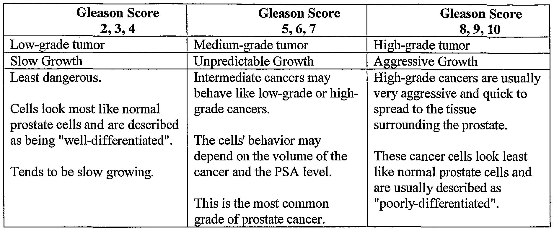 gleason 7 prostate cancer prognosis