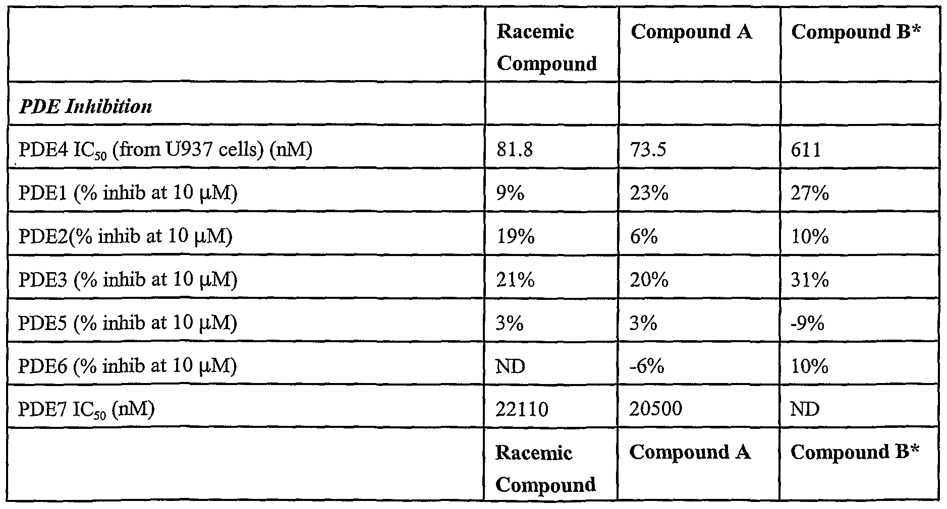 patent wo2003080049a1 2 1 3 ethoxy 4 methoxyphenyl 2 methylsulfonylethyl 4. Black Bedroom Furniture Sets. Home Design Ideas