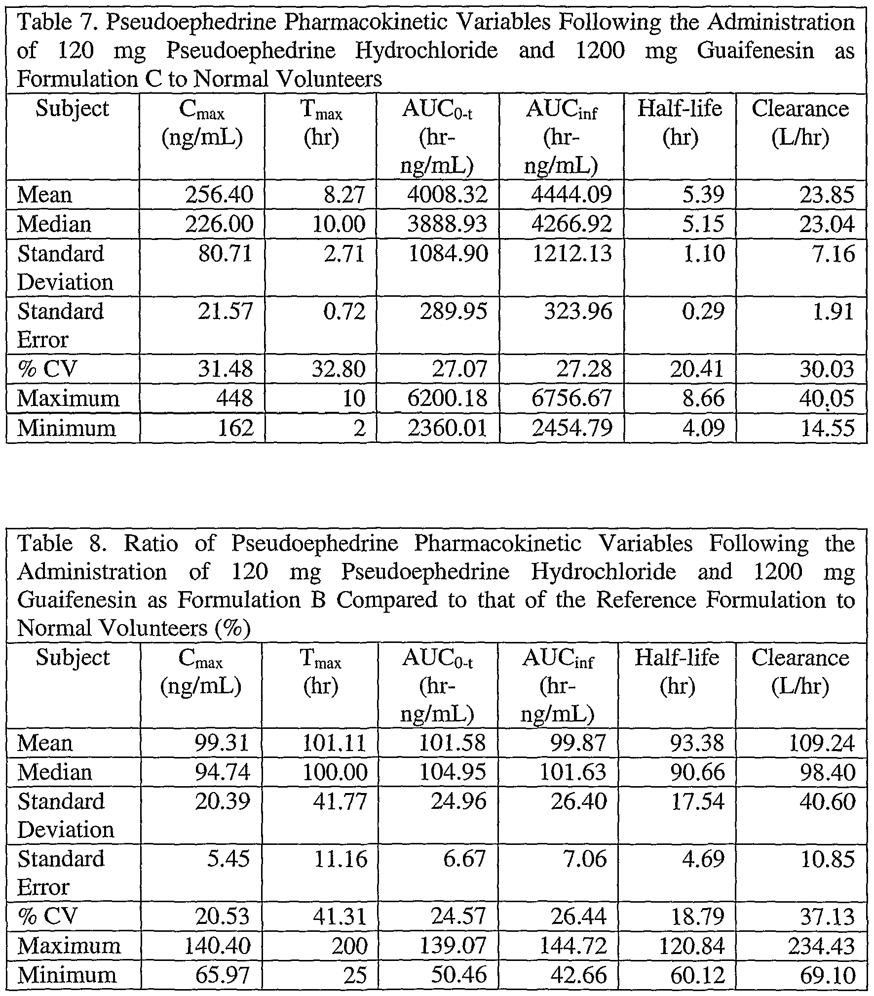 Mucinex dosage chart by weight berry blog mucinex dosage chart by weight mloovi and administration patent wo2003088952a1 sustained release of guaifenesin combination s nvjuhfo Choice Image