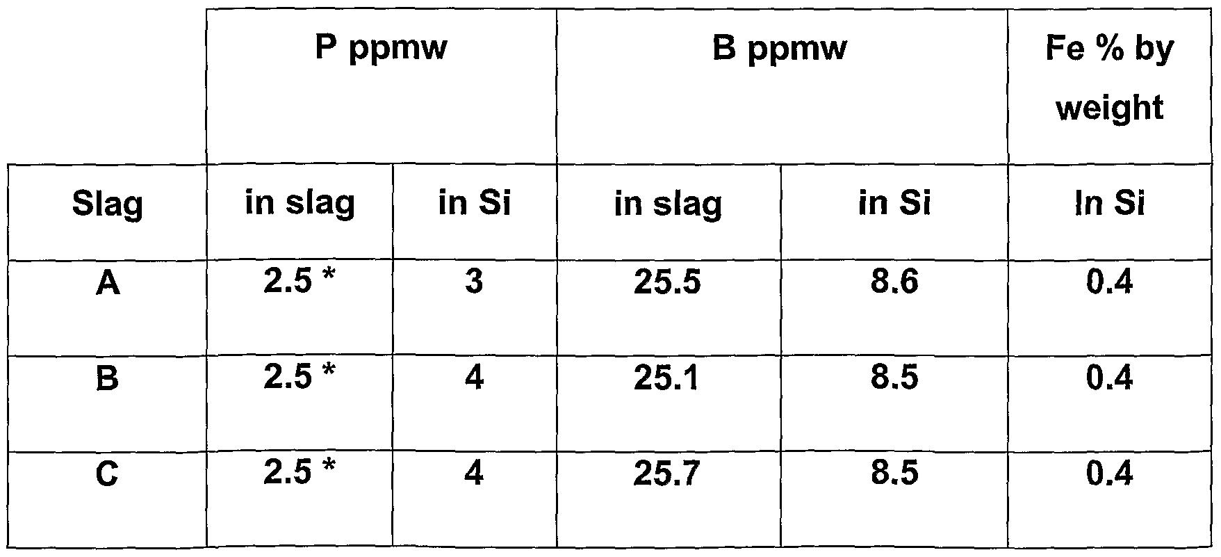 Calcium Silicate Slag : Ep a calcium silicate based slag for treatment