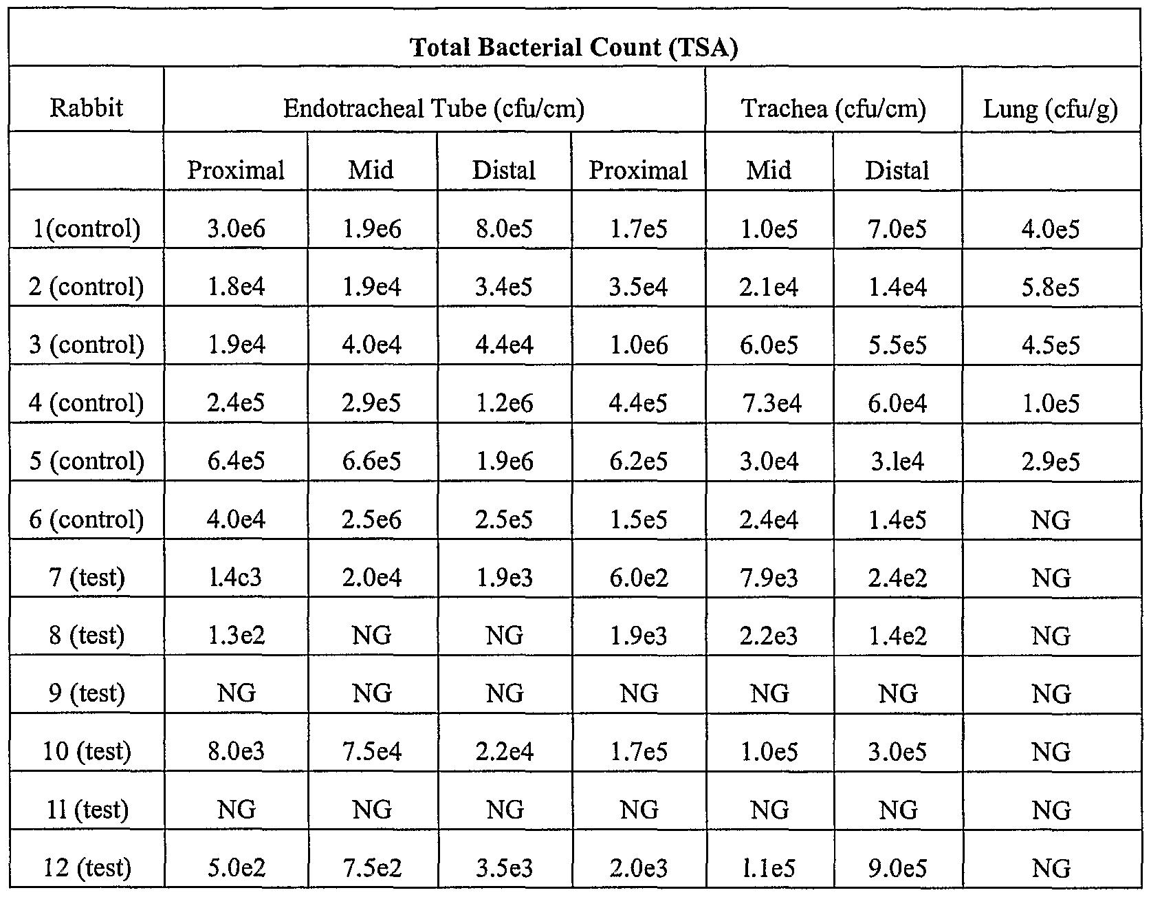 Endotracheal tube size chart-7004