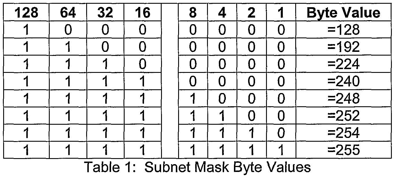 binary numbers chart - photo #48