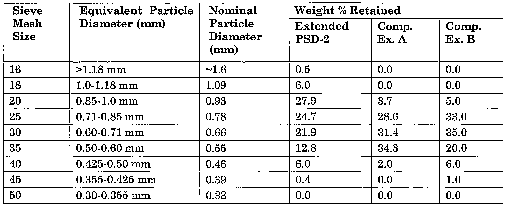 Patent ep1590309a4 extended particle size distribution ceramic figure imgf0000230001 nvjuhfo Image collections