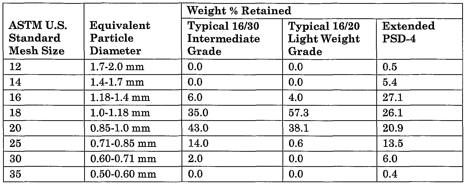 Ep1590309a2 extended particle size distribution ceramic figure imgf0000260001 nvjuhfo Image collections