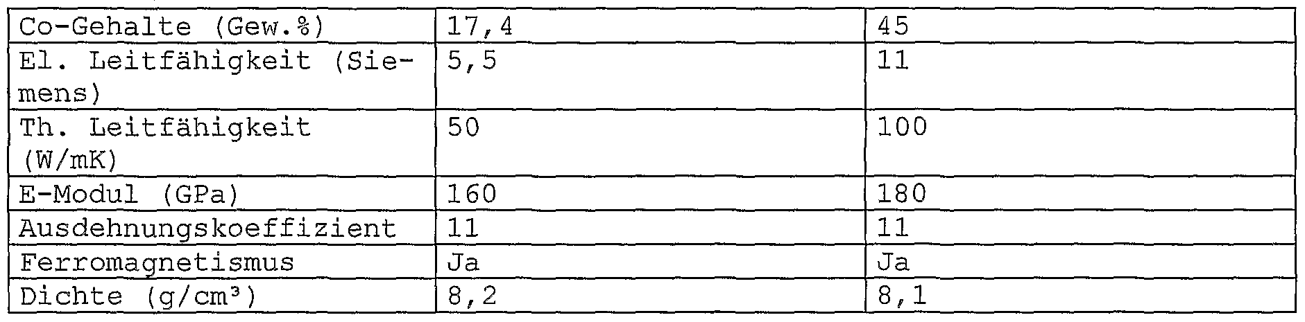 WO2004074525A2 - Electrical contact material consisting of a ...