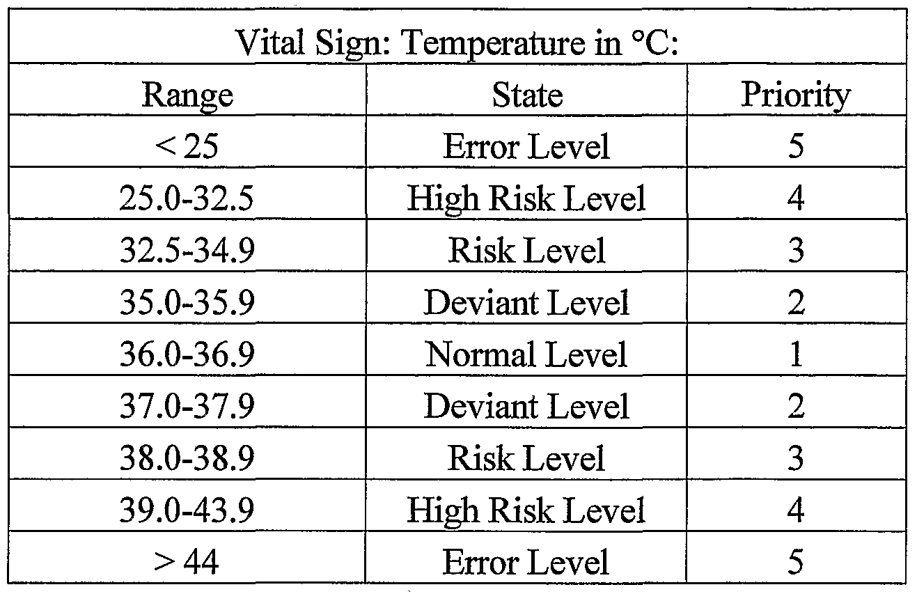 vital signs chart of normal ranges: Vital signs chart of normal ranges pediatric vital signs chart