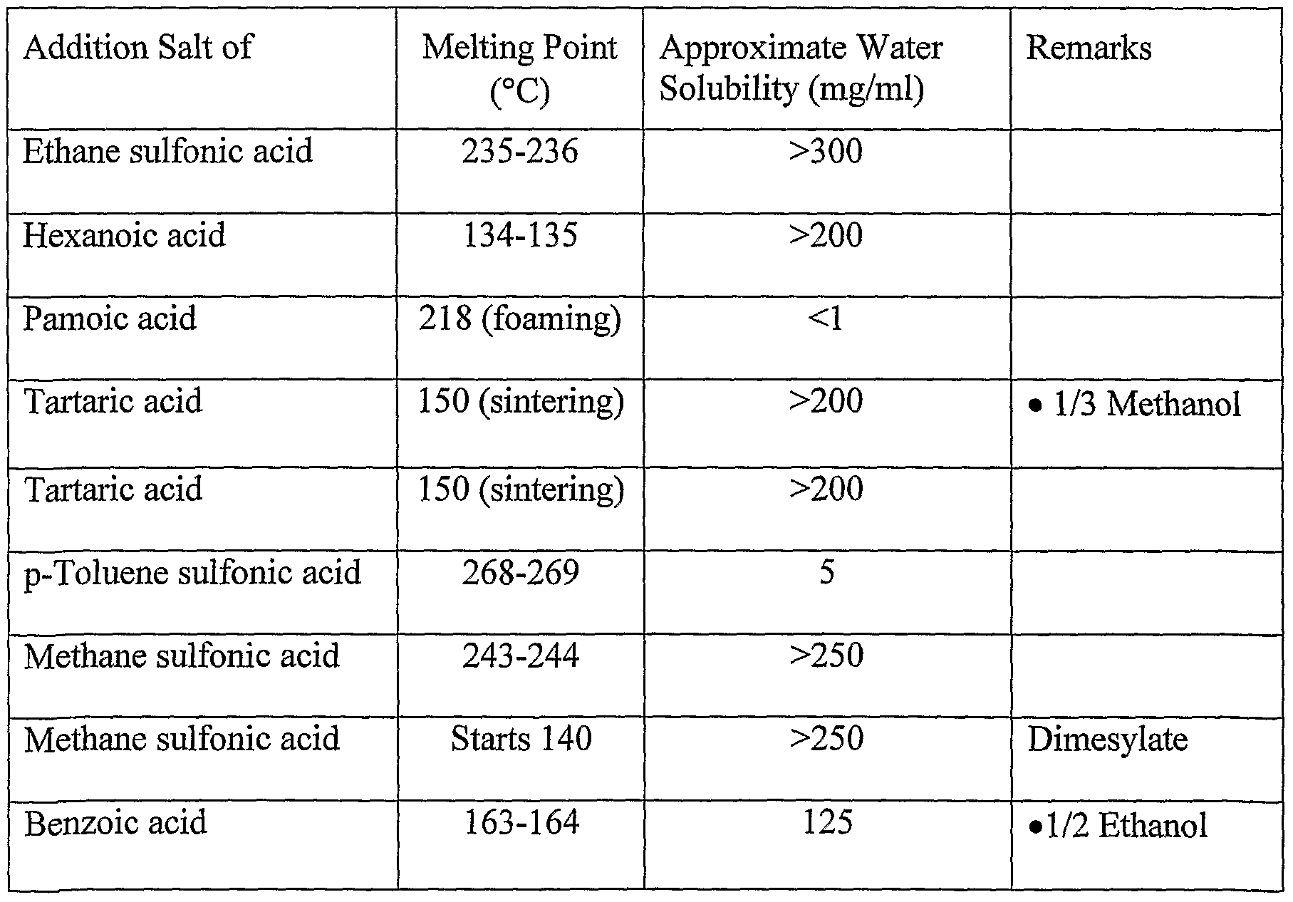 Salt Solubility In Water At Room Temperature