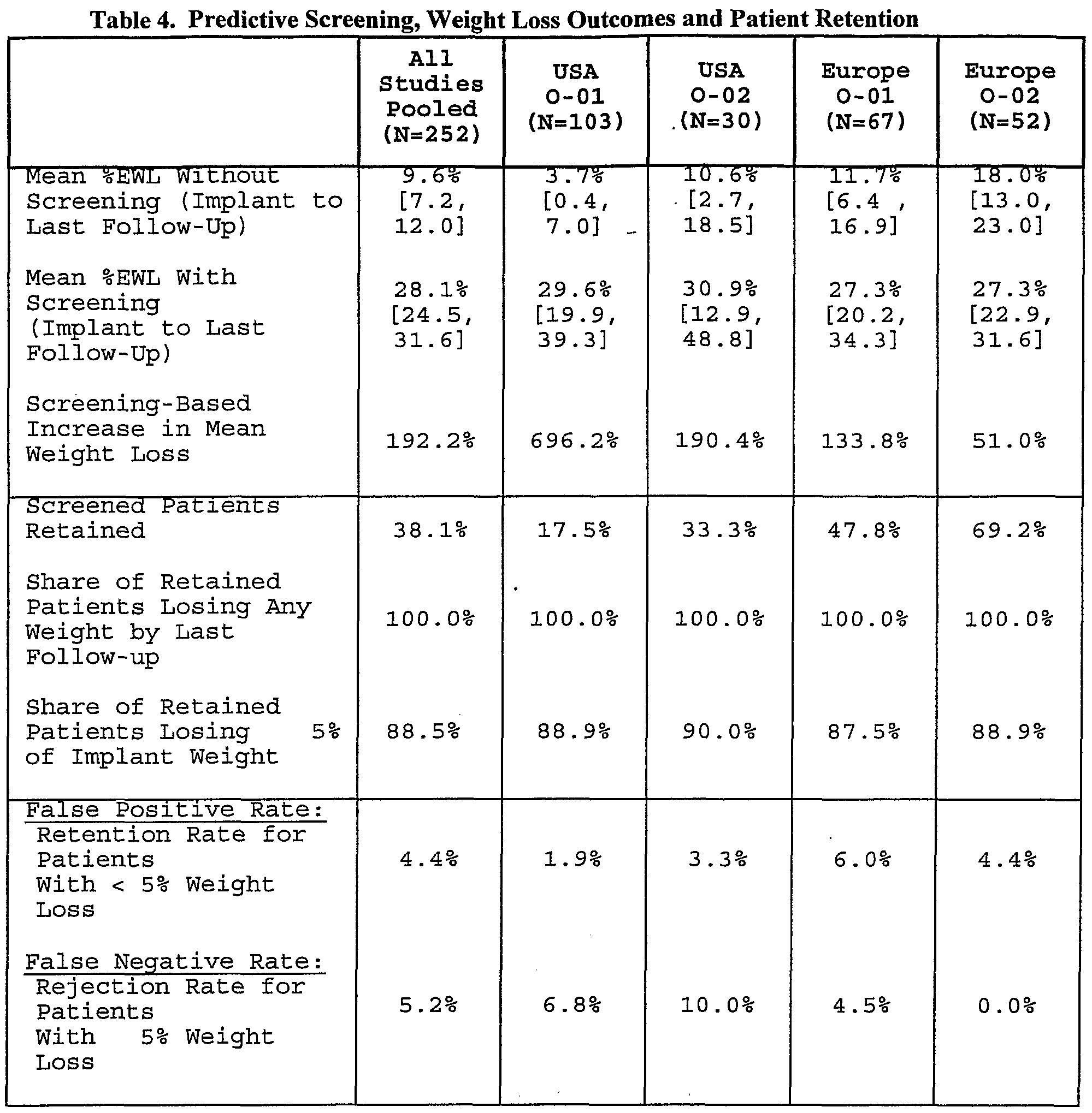 gastric bypass weight loss chart