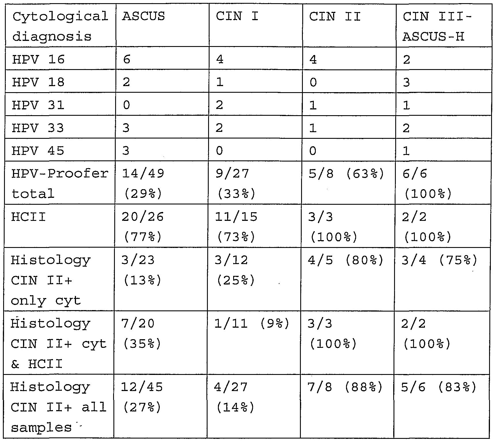 Rákszűrés (cytologia) értékelése