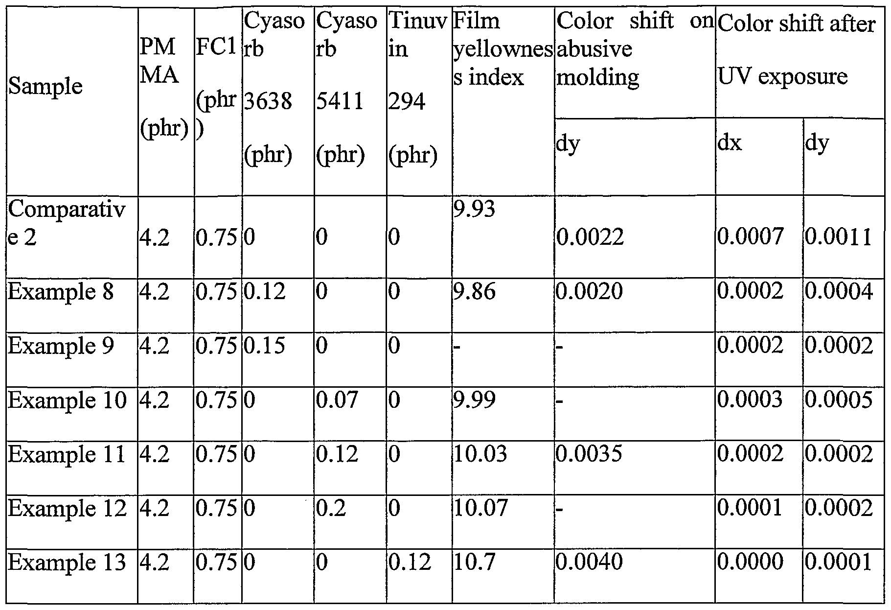 patent wo2005093469a2