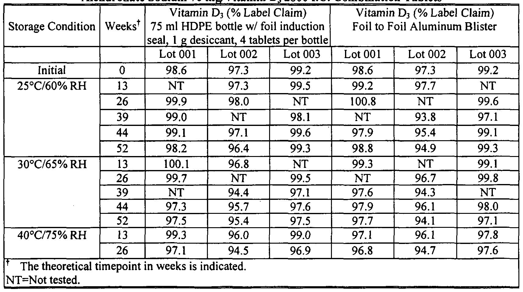 stability studies on vitamin d three tablets Vitamin c and tolerance of heat and cold: human evidence wm ringsdorff vitamin c tablets poda administered 100 mg of ascorbic acid three.