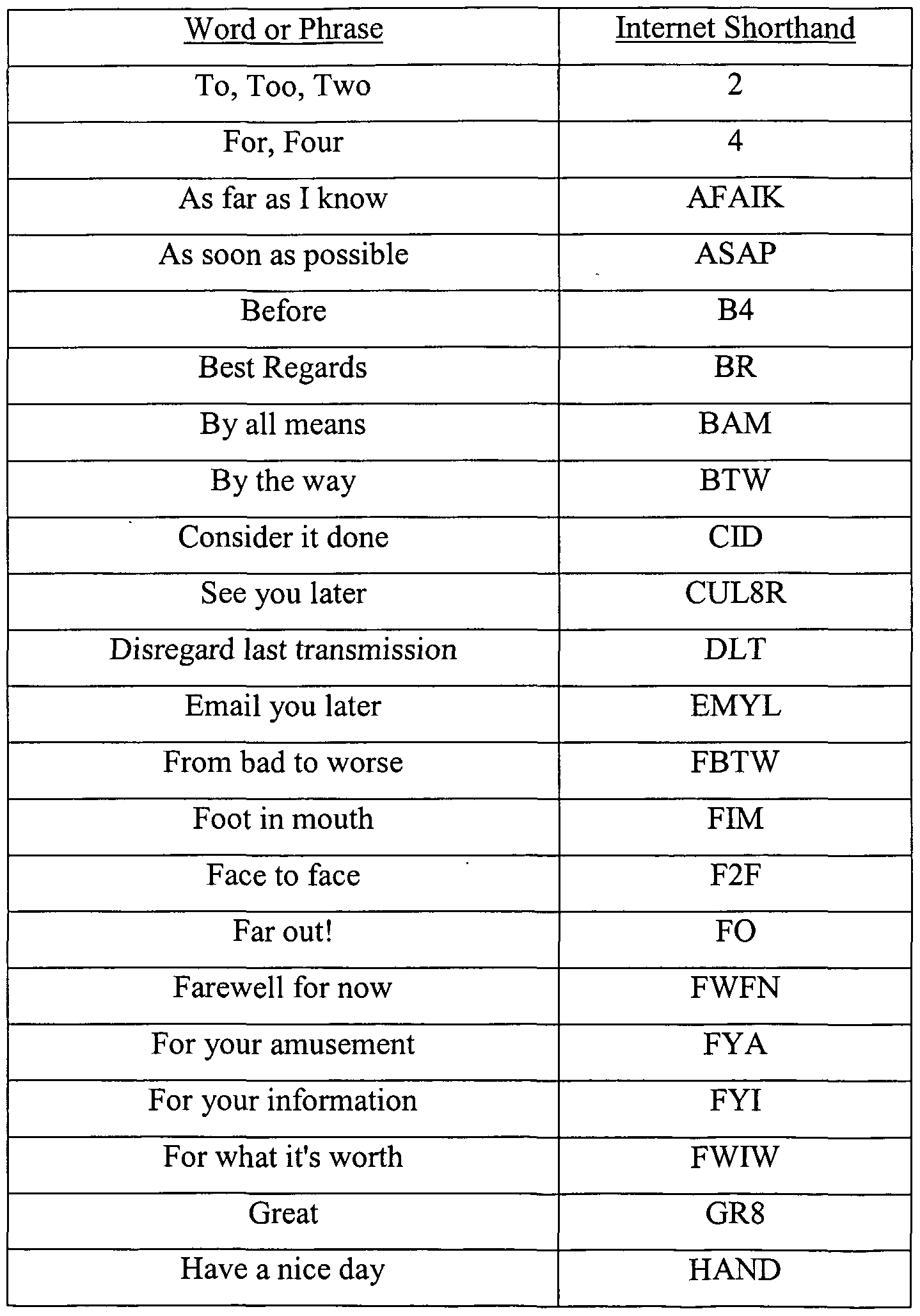 Text Shorthand Symbols