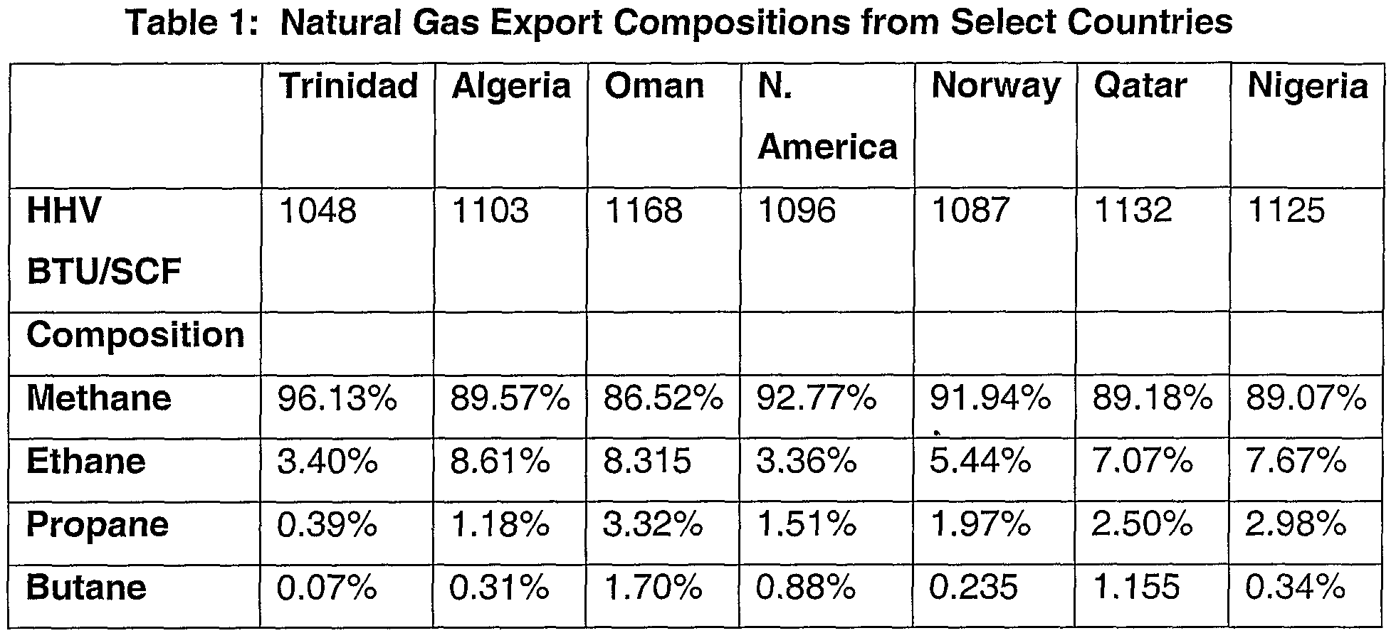 Heating Value Of Natural Gas At Btu Scf