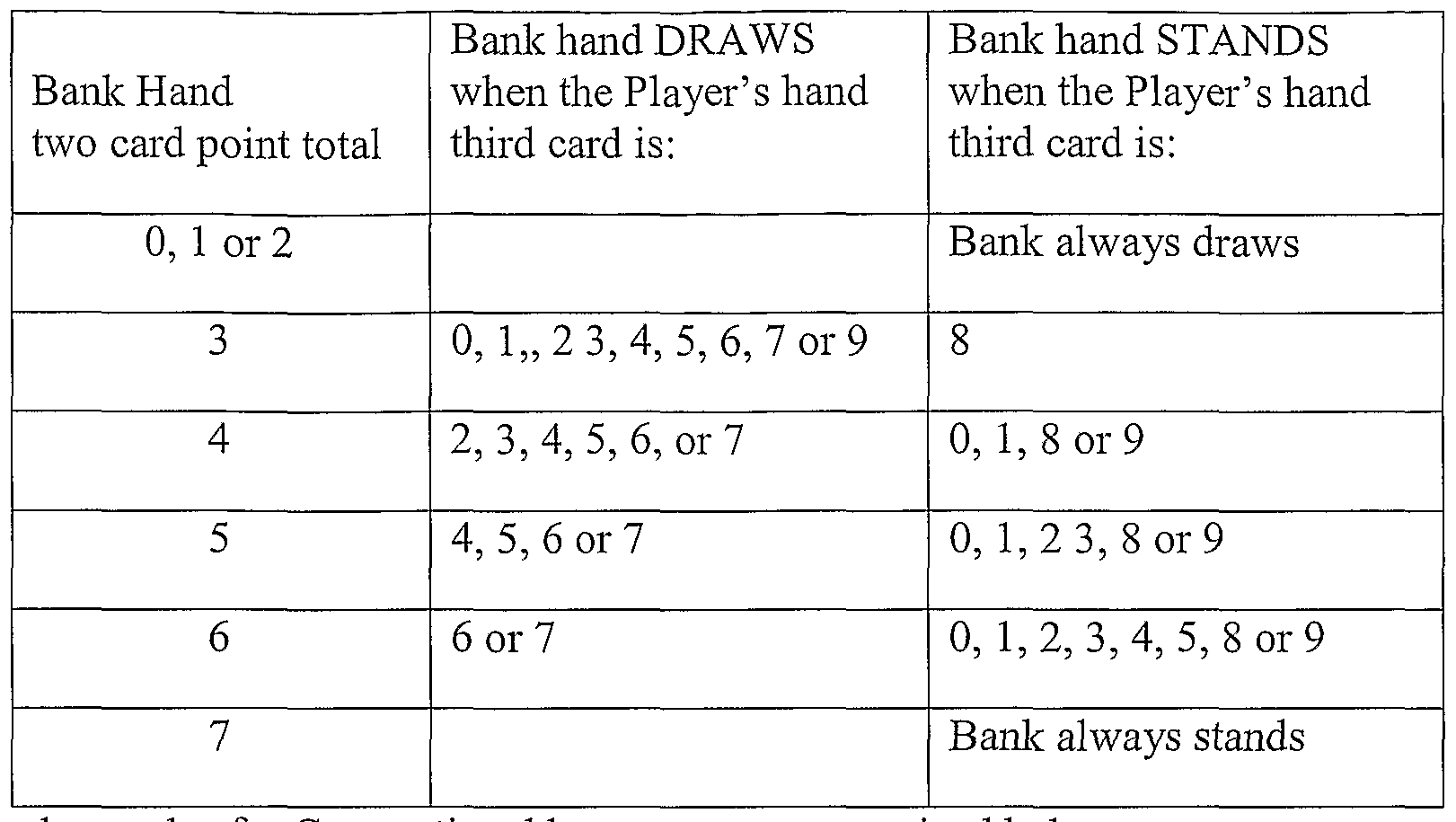 Baccarat Third Card Rule