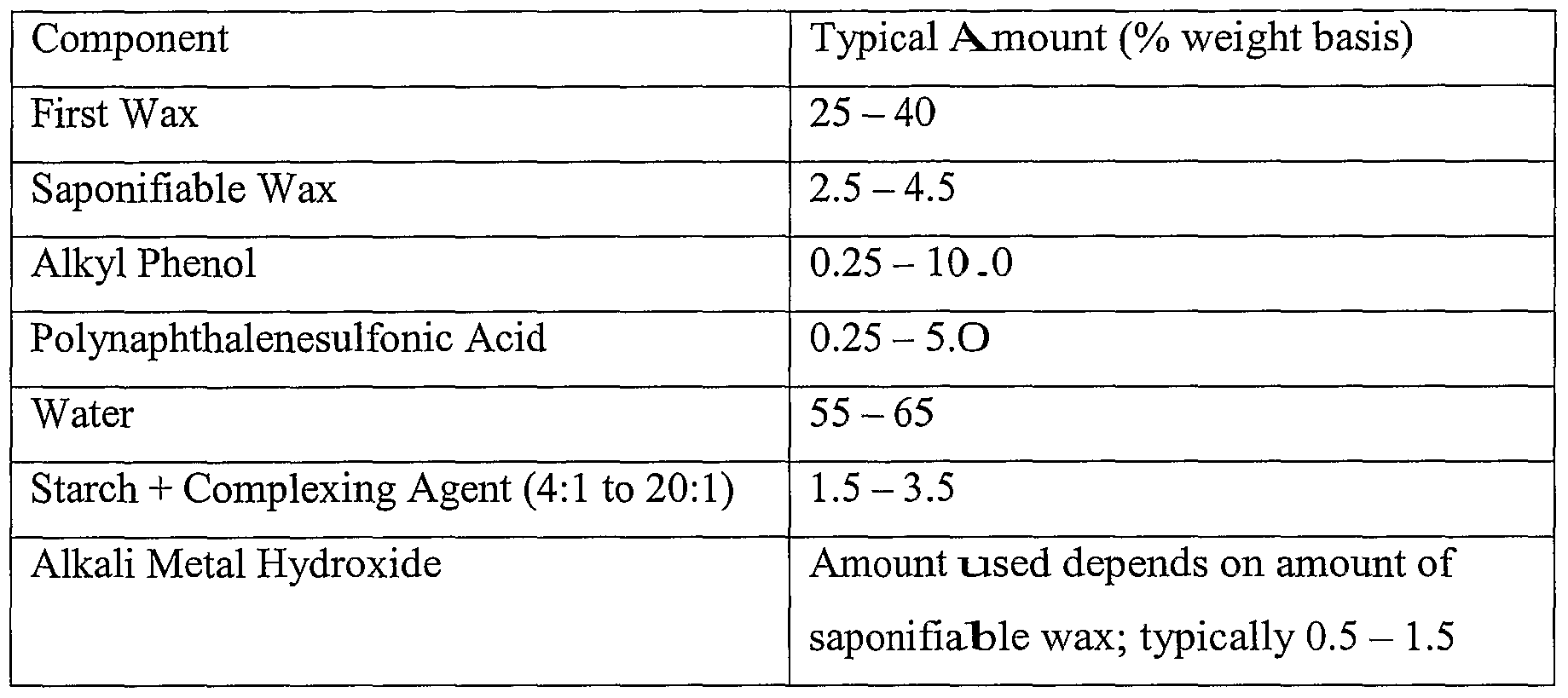 Dow Surfactants Alternatives to Alkyl Phenol Ethoxylate