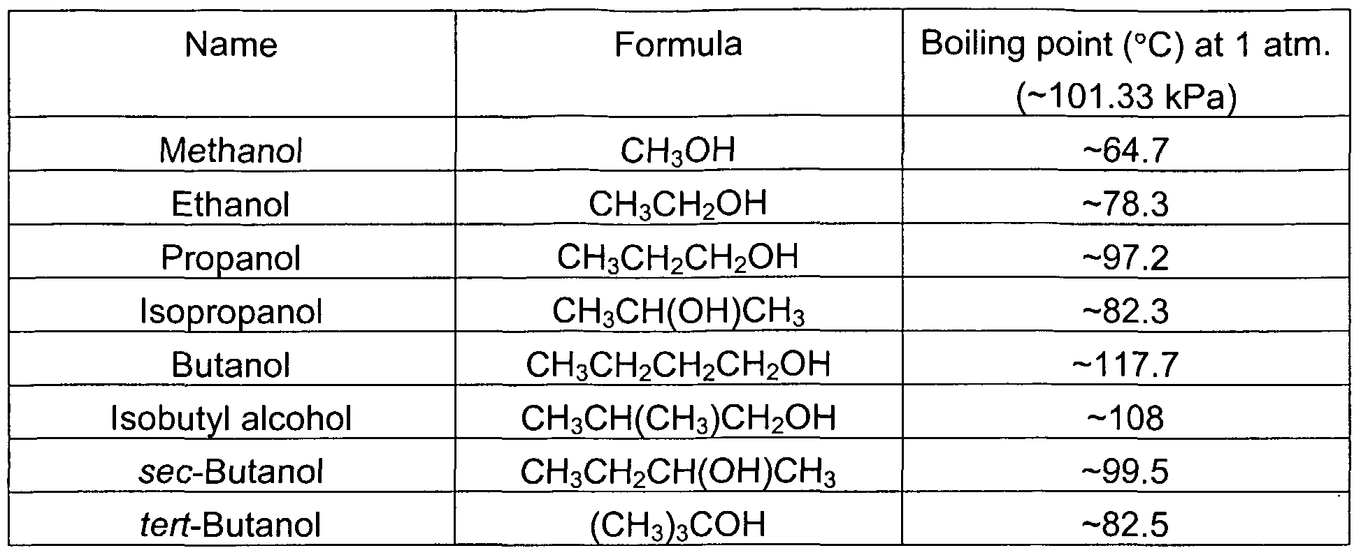 melting point and boiling point of isopropyl alcohol Vapors may accumulate and travel to ignition sources distant from point of use resulting in flash fires do not cut, drill, grind, or weld near or on containers as they can contain explosive.