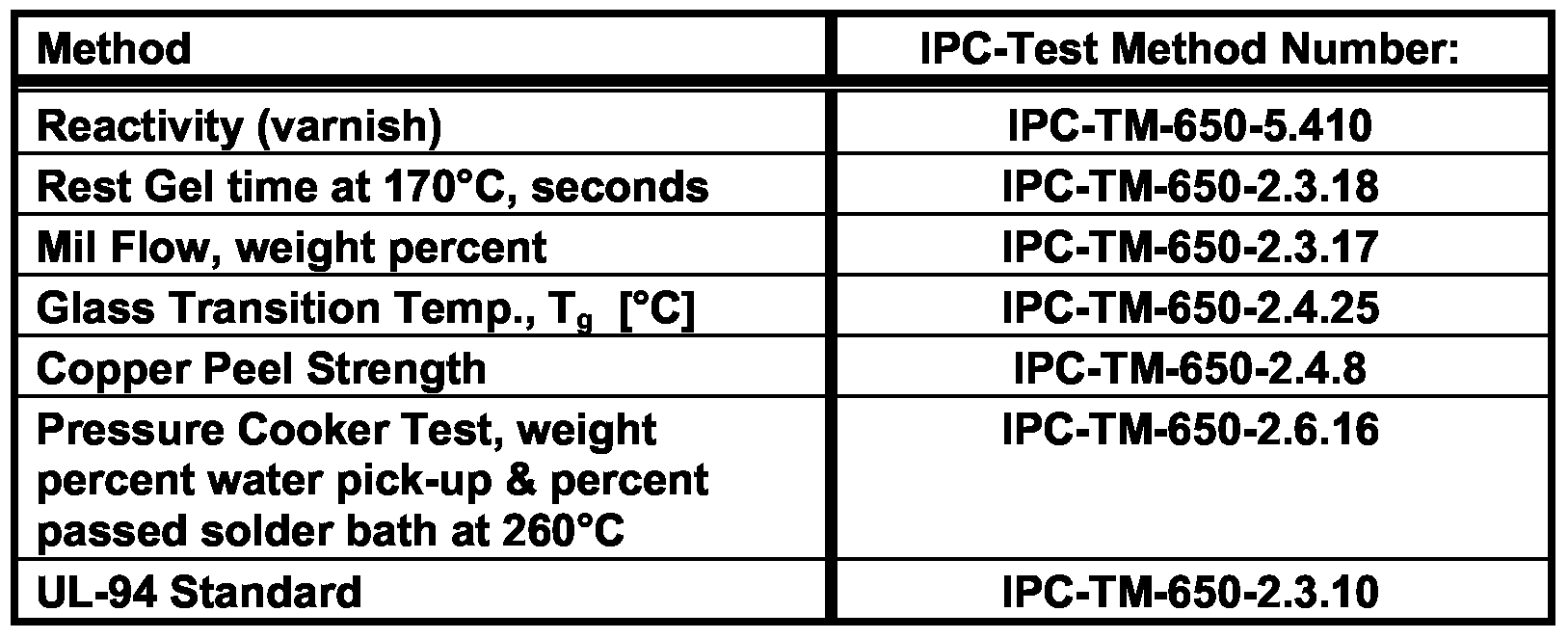 Ipc tm 650 test Methods manual