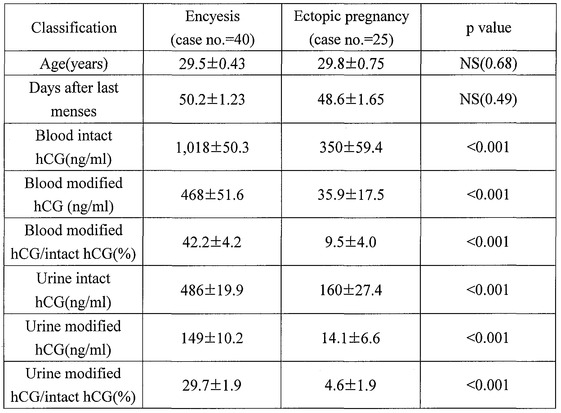 Ectopic pregnancy by hcg level