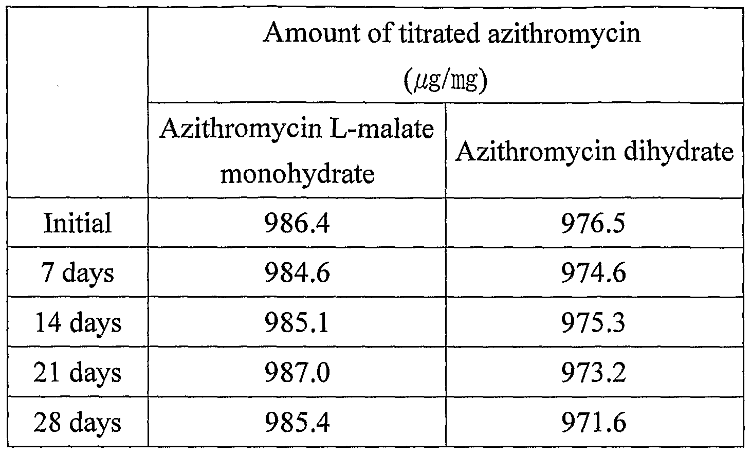 Azithromycin 7 Days