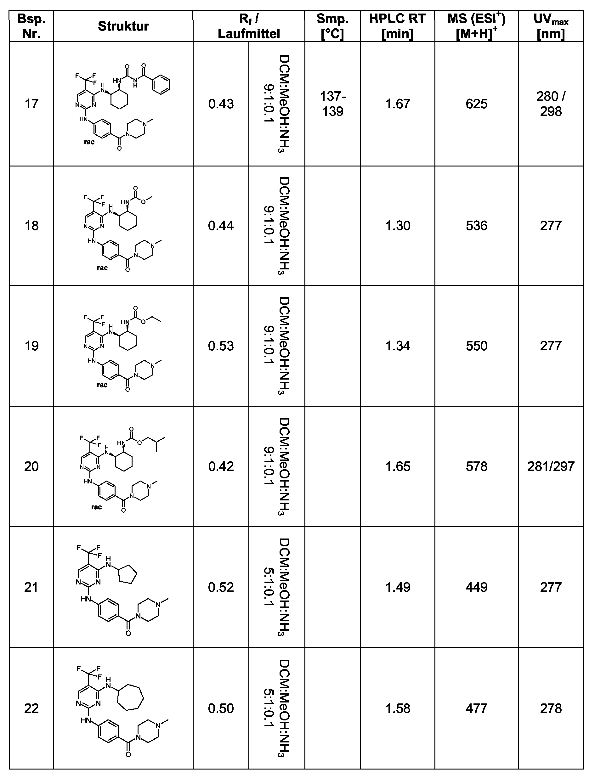 EP A1 2 4 diamino pyrimidine als aurora inhibitoren