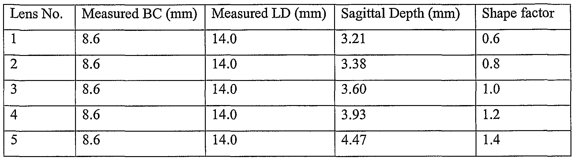 relationship between base curve and diameter