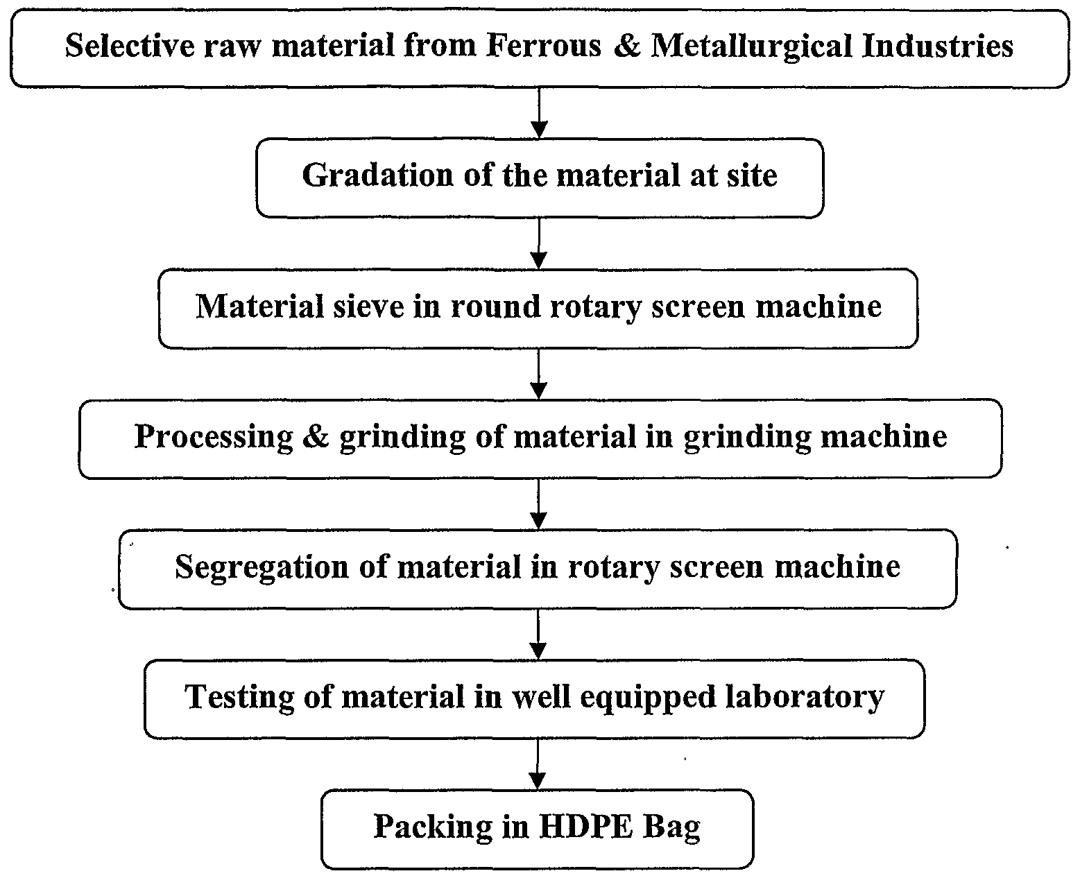 Wo2007054960a2 a method of production for metallic iron concrete process flow chart of rock concrete hardener product figure imgf0000060001 nvjuhfo Gallery