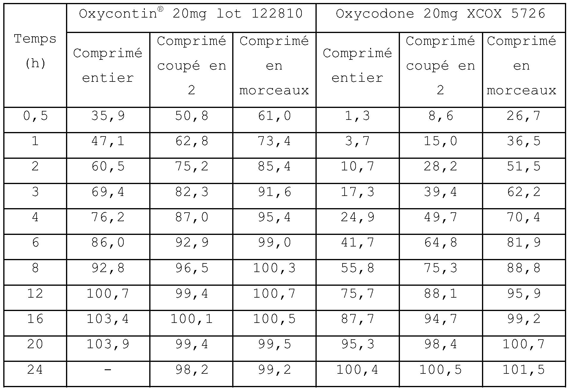 patent ep2010157a1 comprimes d 39 oxycodone resistant a l 39 ecrasement destines a eviter le. Black Bedroom Furniture Sets. Home Design Ideas