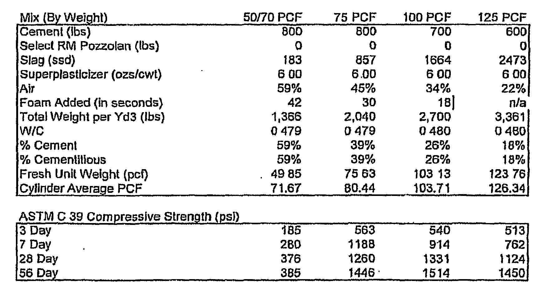 Patente Wo2008013694a2 Slag Concrete Manufactured