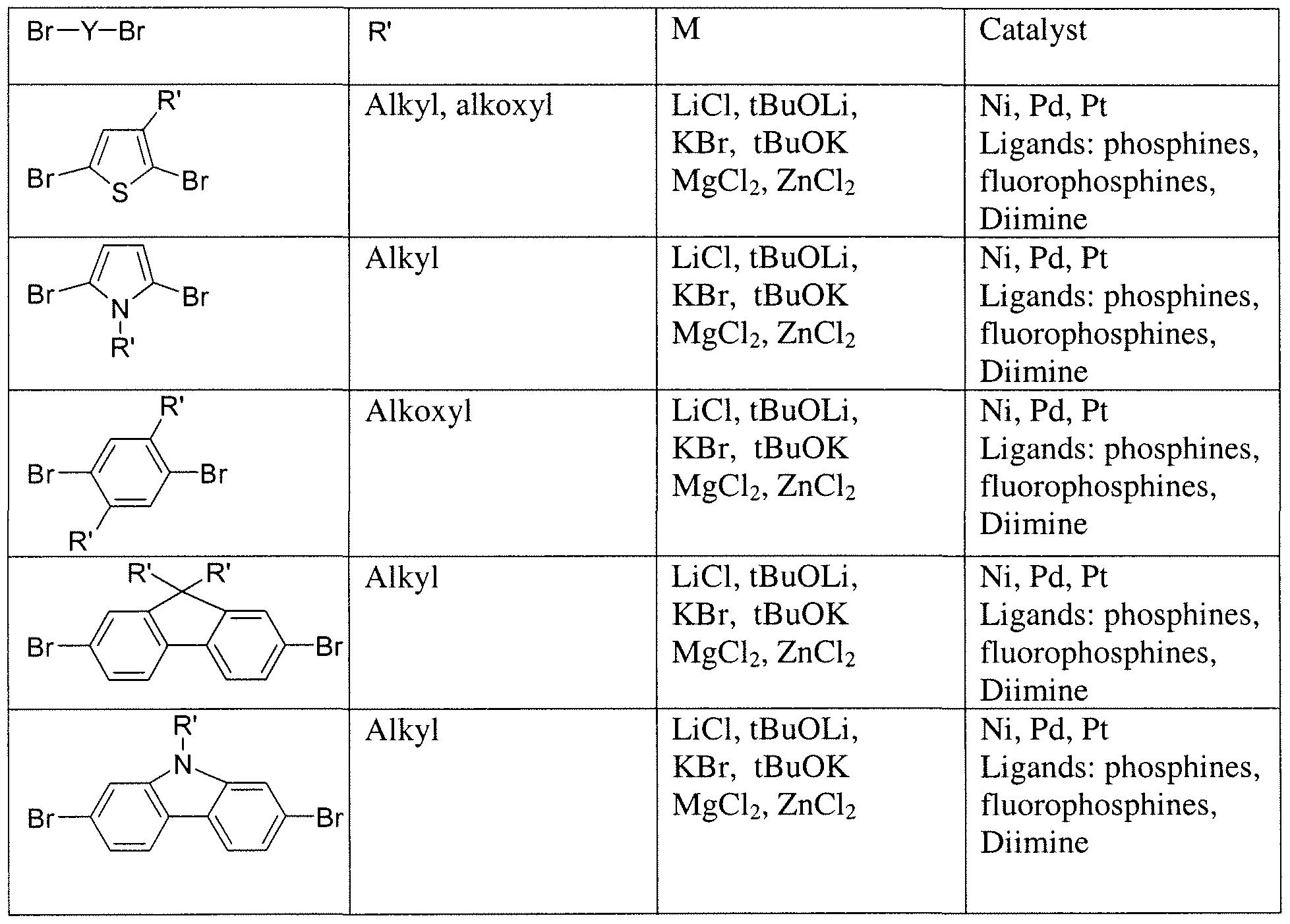 grignard metathesis polymerization