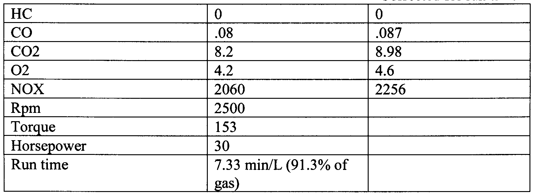 Aromatic Fuel Additive Natural Gas