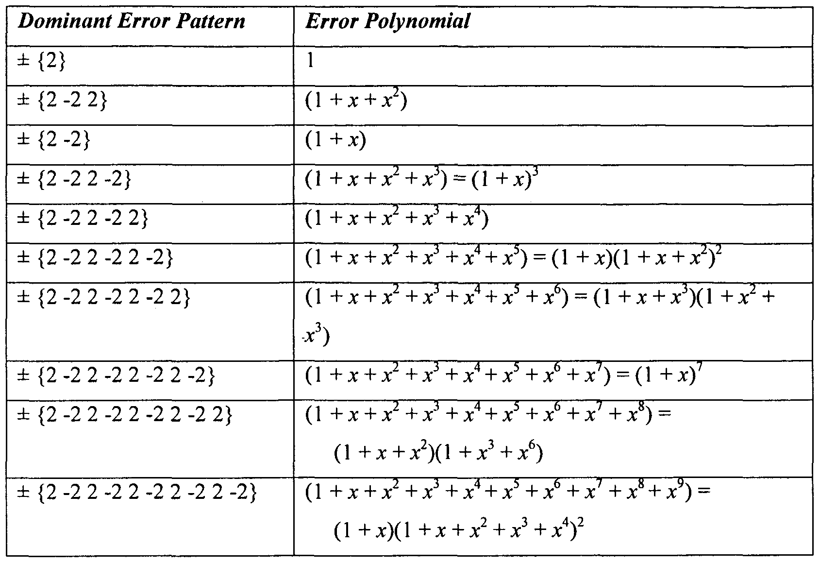 Error Detection And Correction Using Hamming Code Example