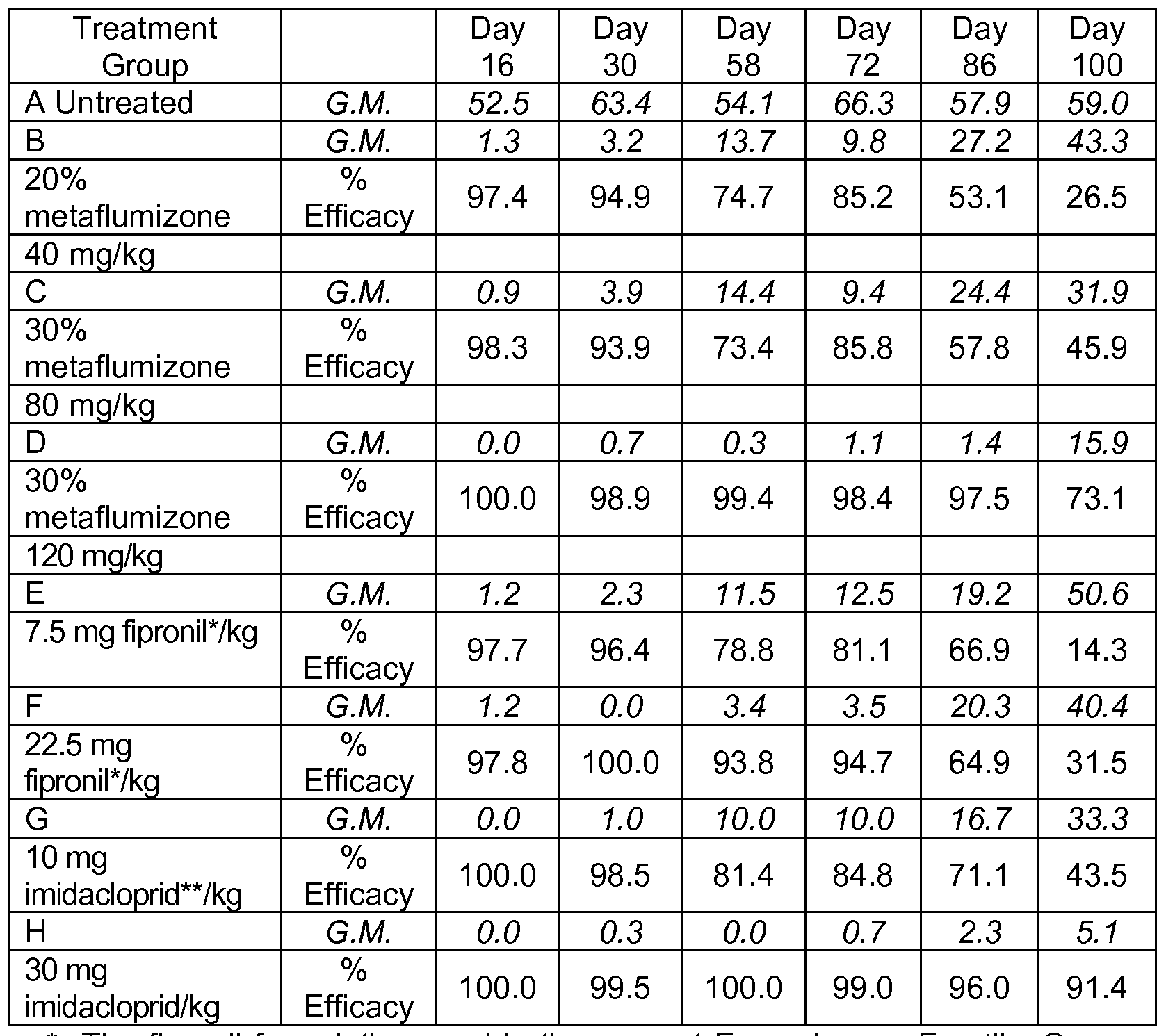 Frontline plus dosage chart by weight berry blog
