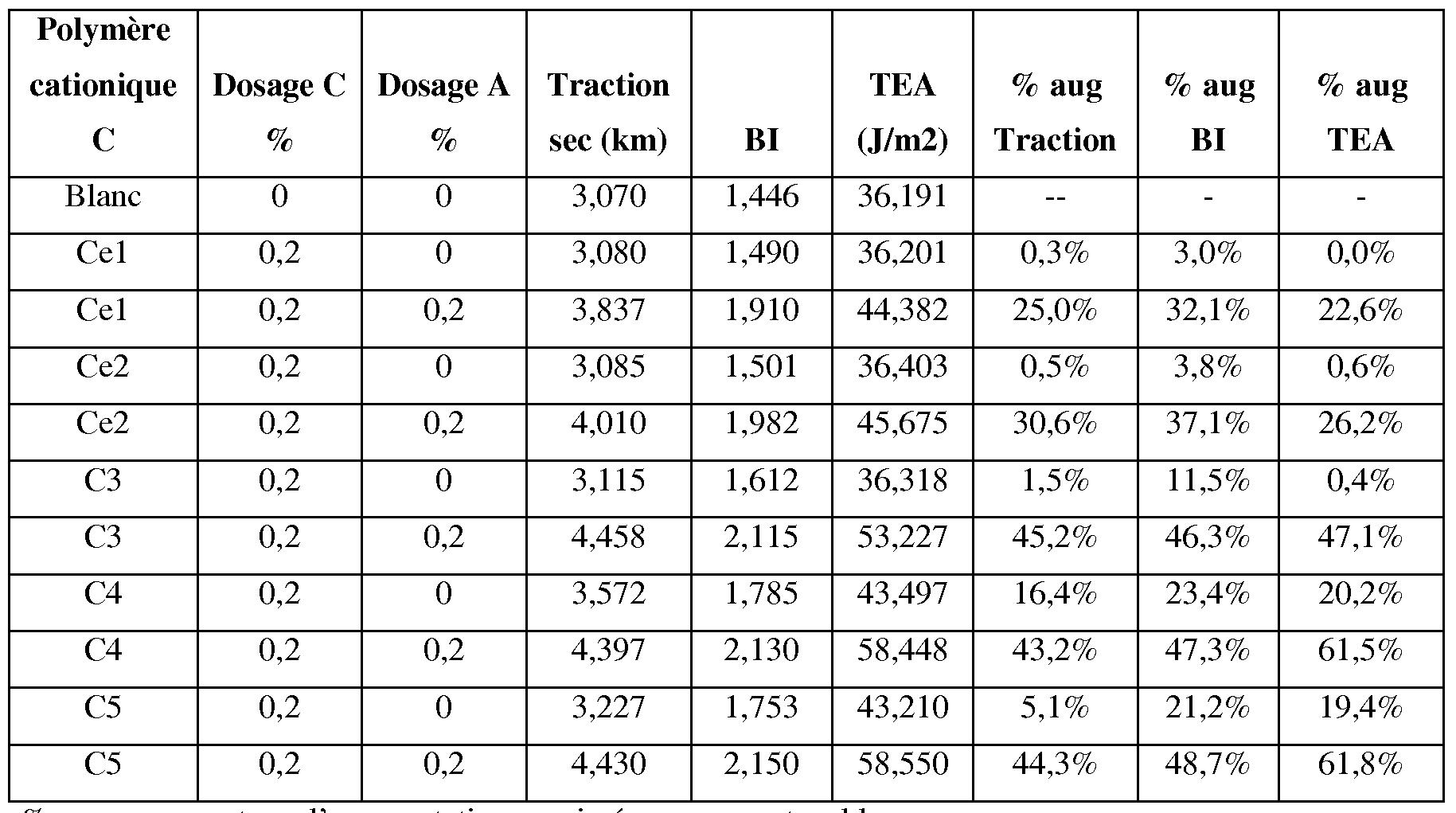 Wo2008113934a2 copolymeres cationiques derives d for Tableau de conversion