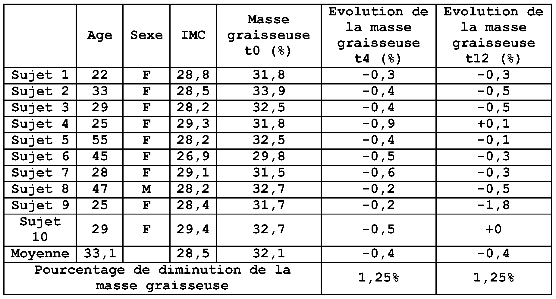 Patent wo2008135643a1 composition a activit lipolytique for Masse graisseuse