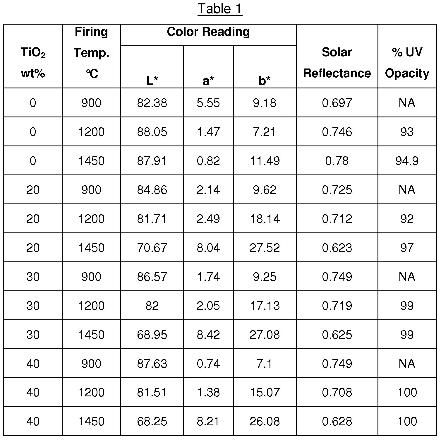 Patent Wo2008147972a2 Roofing Granules With High Solar