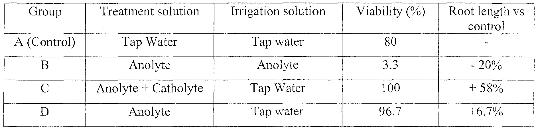 Wo2008155663a2 method and composition for starch extraction and figure imgf0000260001 nvjuhfo Gallery