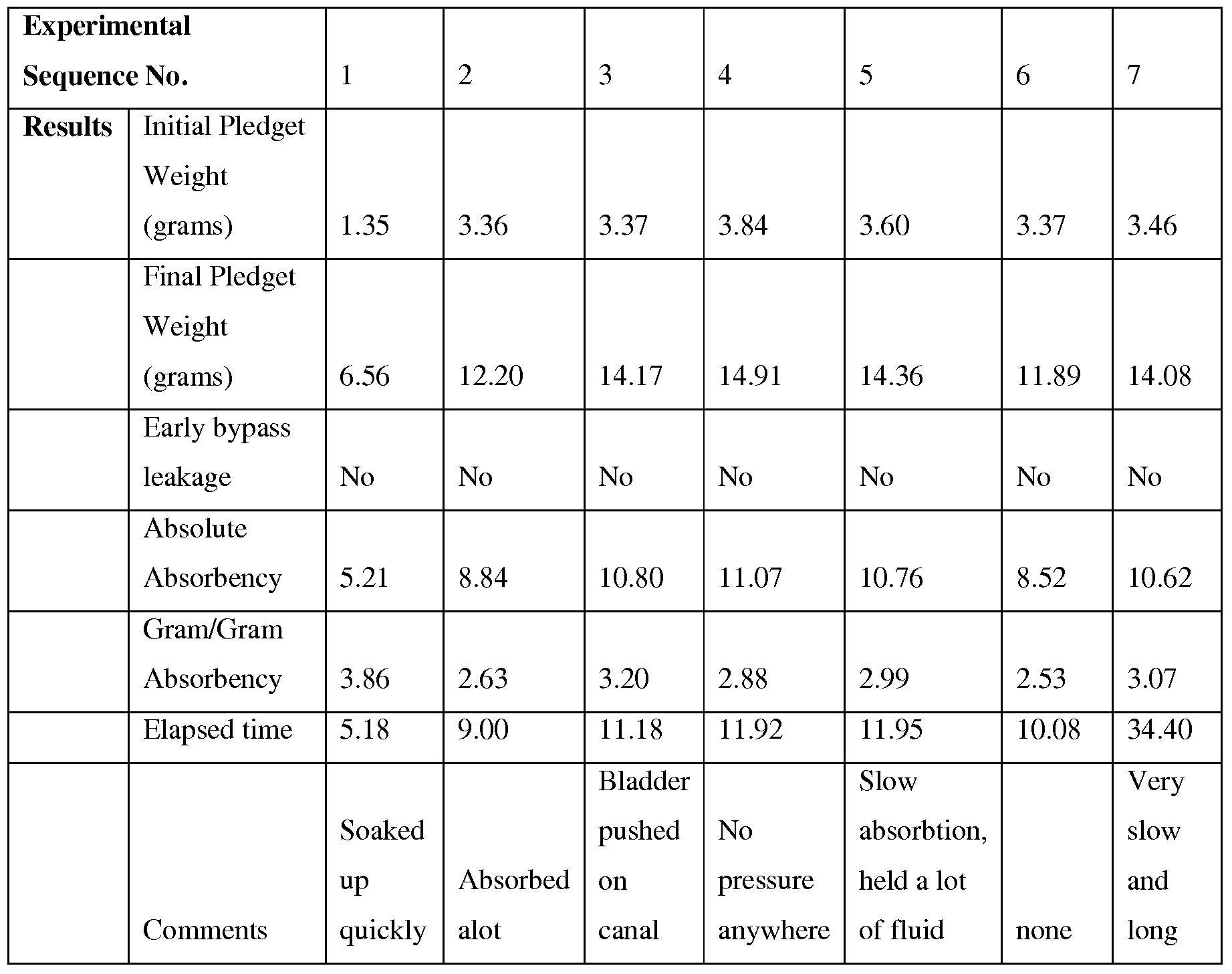 Patent wo2009002648a2 in vitro measurement of catamenial tampon