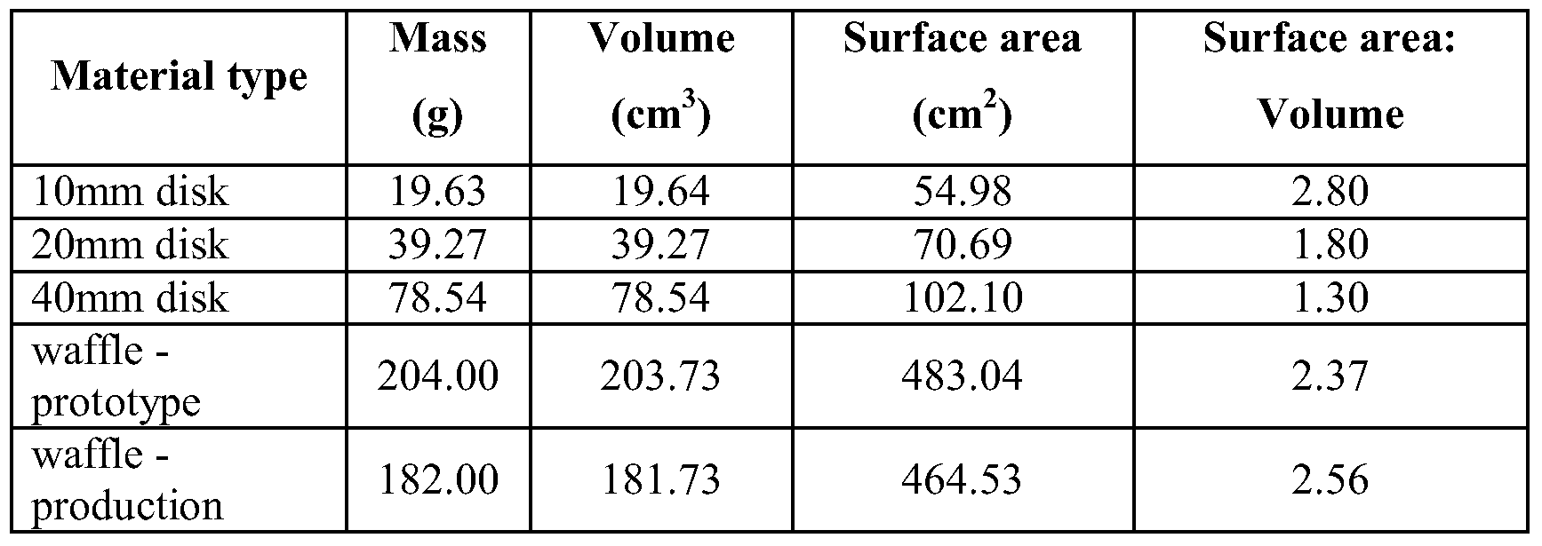 evaluation of frying oil quality Characterization of product quality attributes of tortilla chips during the frying process  frying, although, the final oil content was higher for.