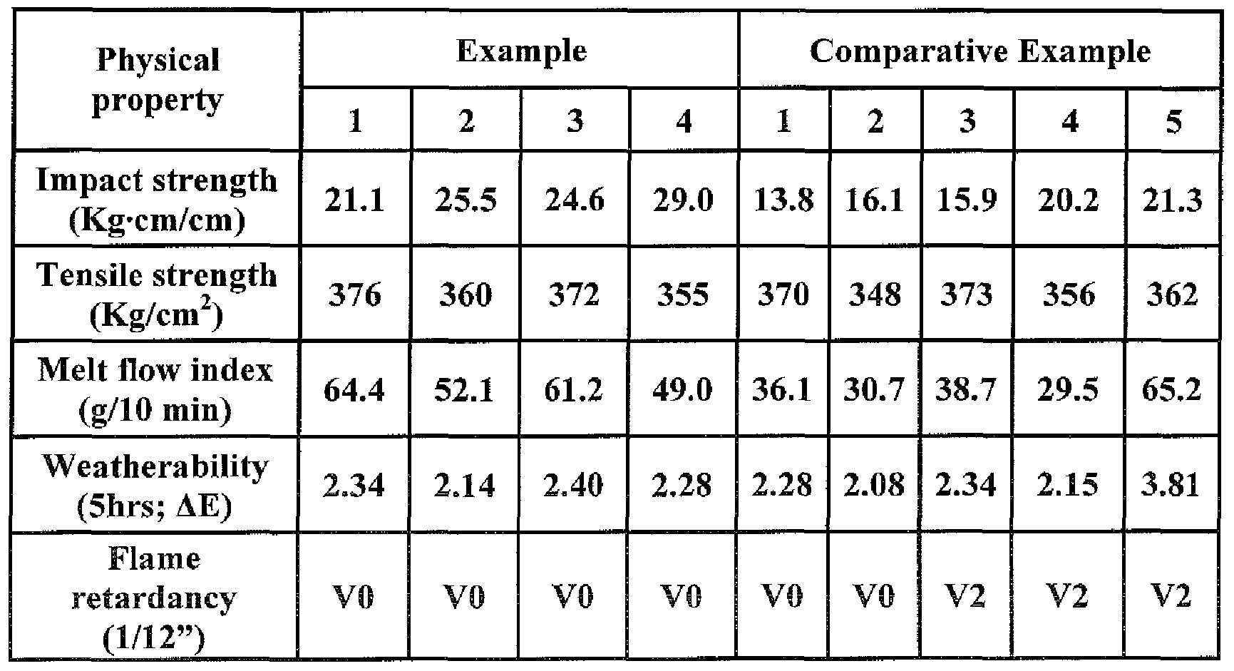 patent woa flame retardant resin composition having figure f000012 0001
