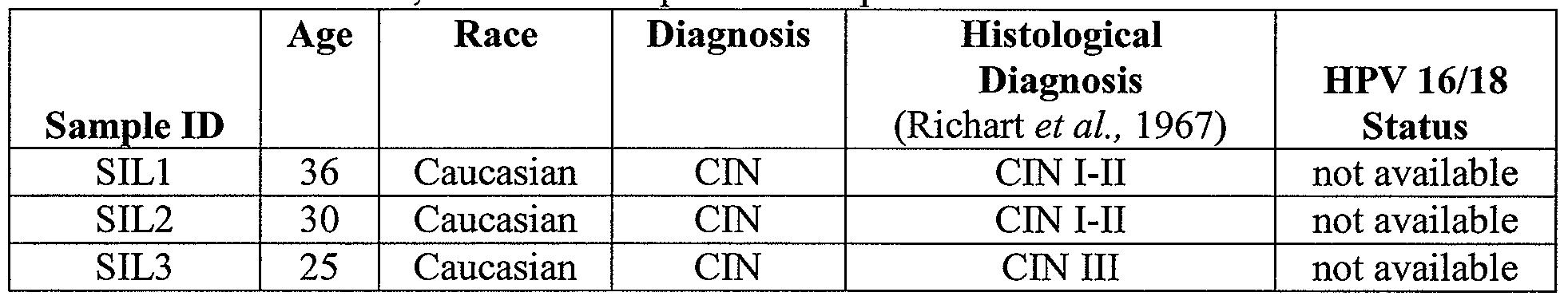 Mirnas and genes in cin