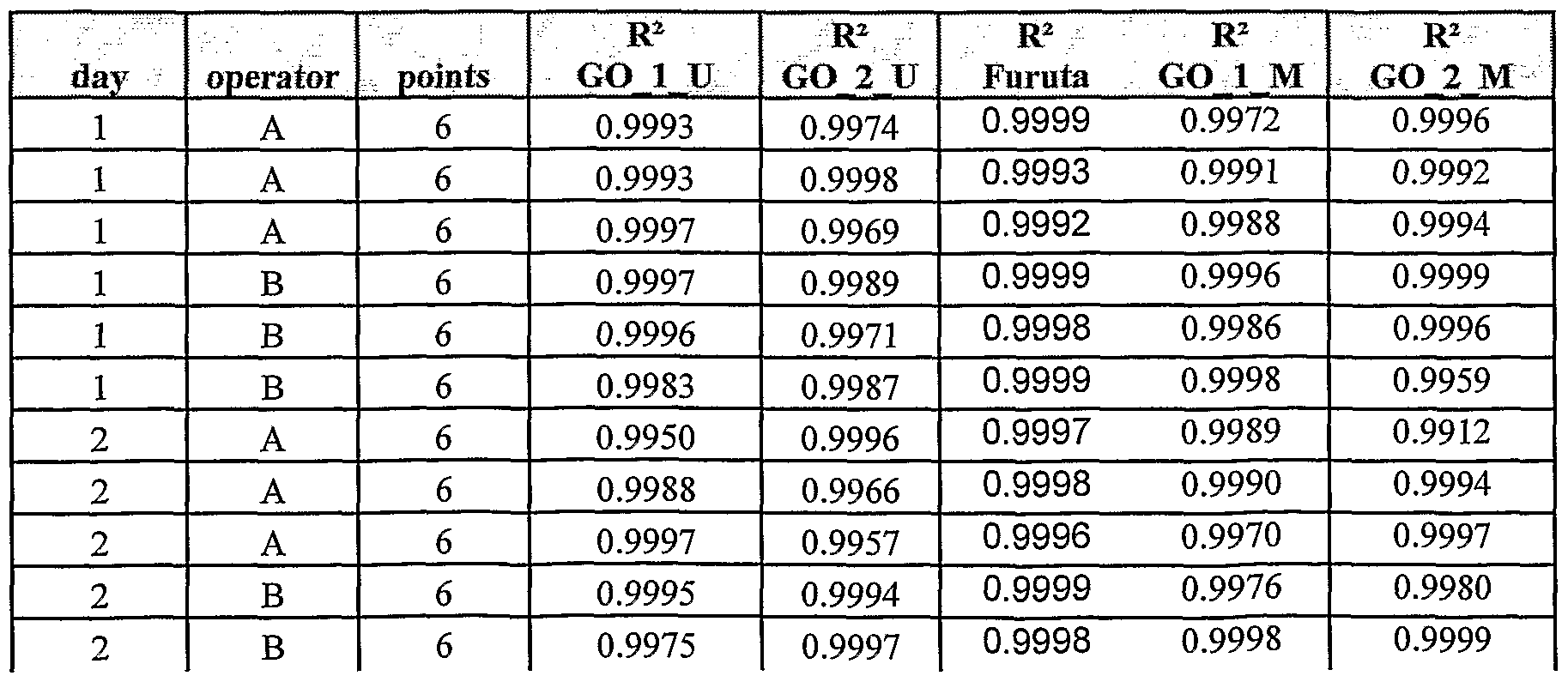 data table 9 dilution series