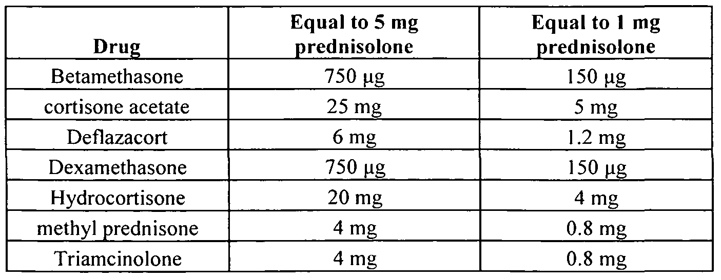 prednisolone steroids for chest infection