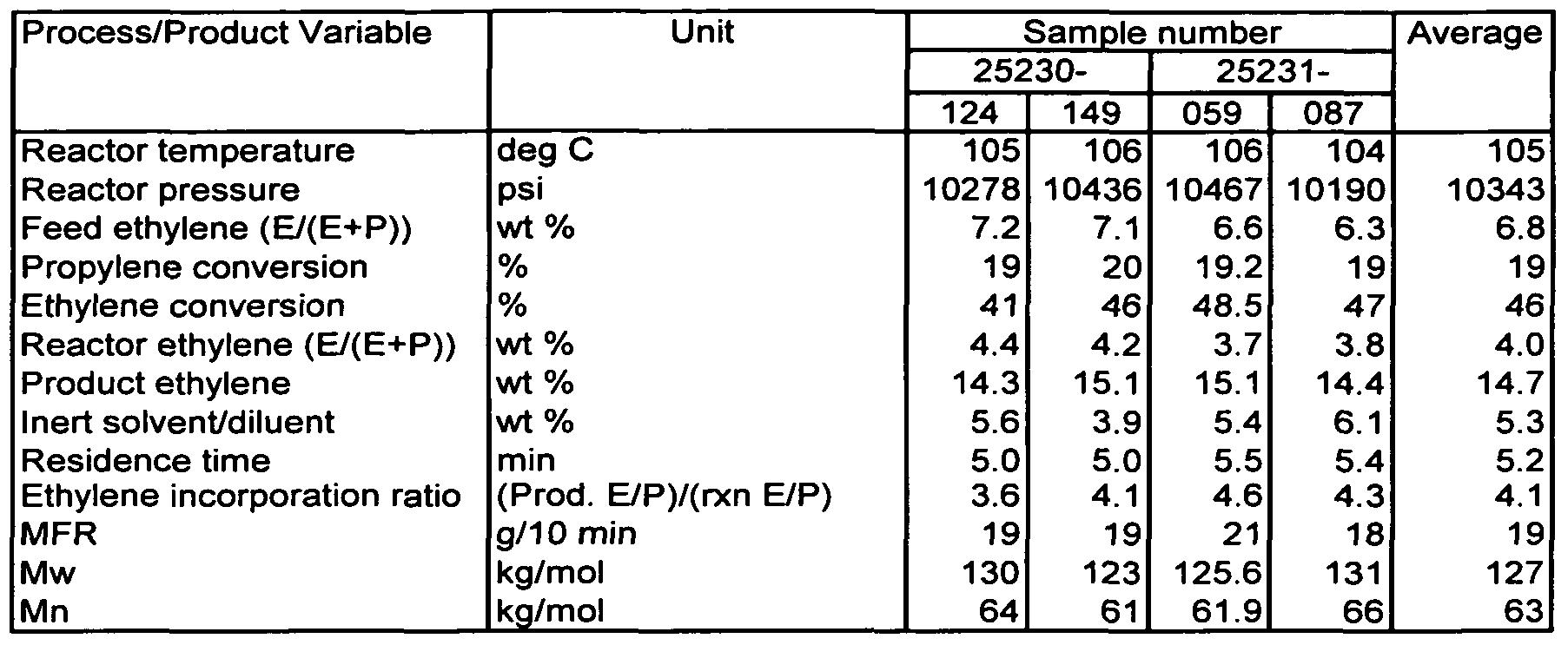 Propylene Production via Metathesis of Ethylene and Butenes