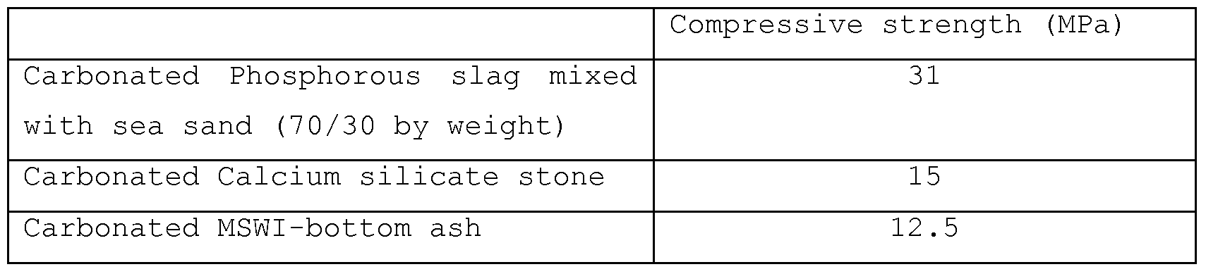 Calcium Silicate Slag : Patent wo a production of an article by