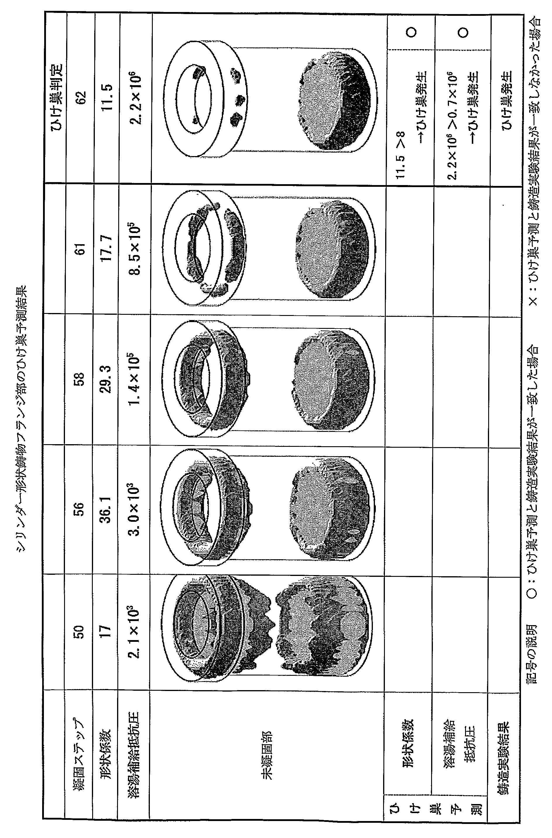 WO2009133602A1 - 鋳鉄鋳物の引け巣の予測および防止方法         - Google PatentsFamily