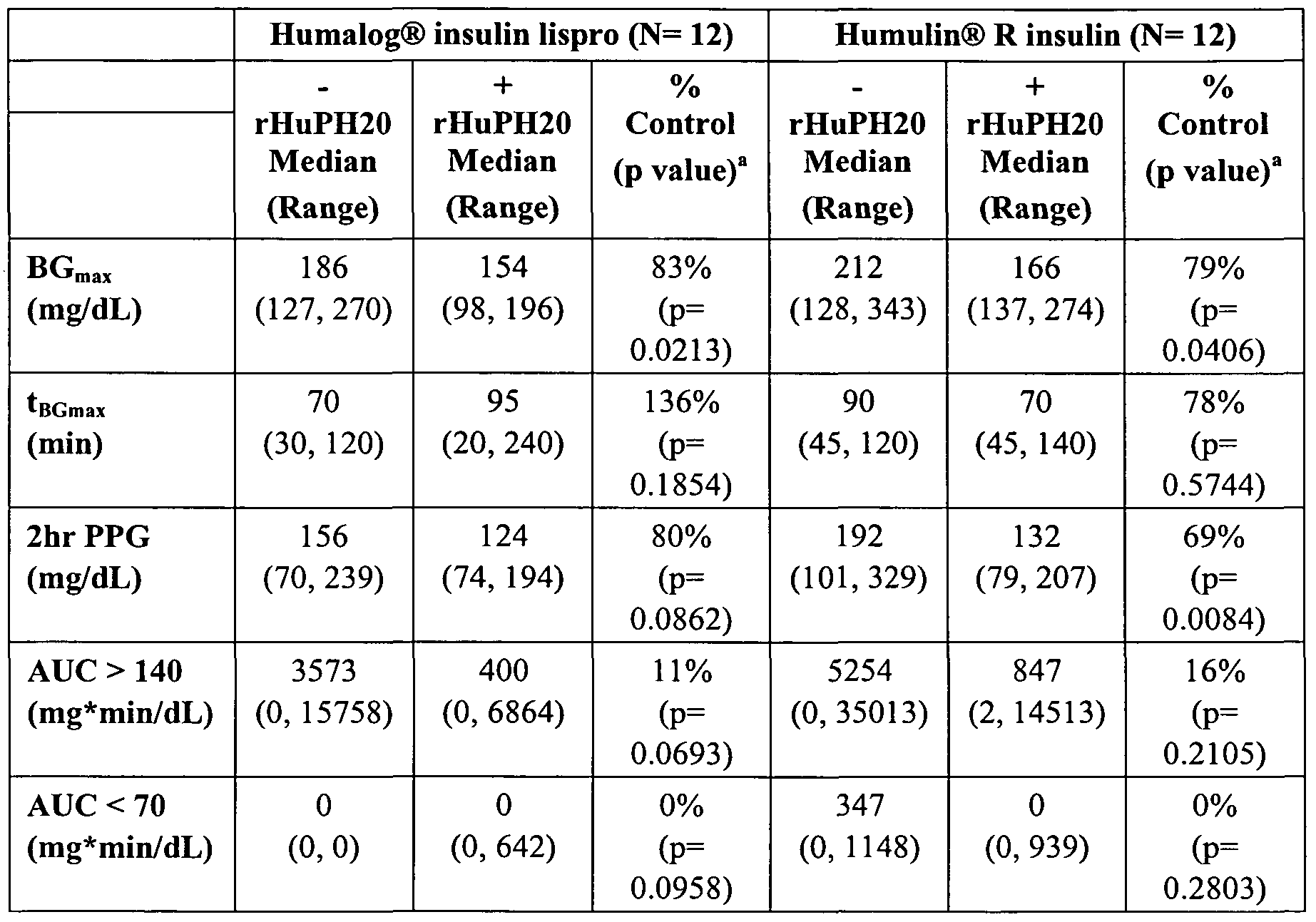 insulin dosage rates adult