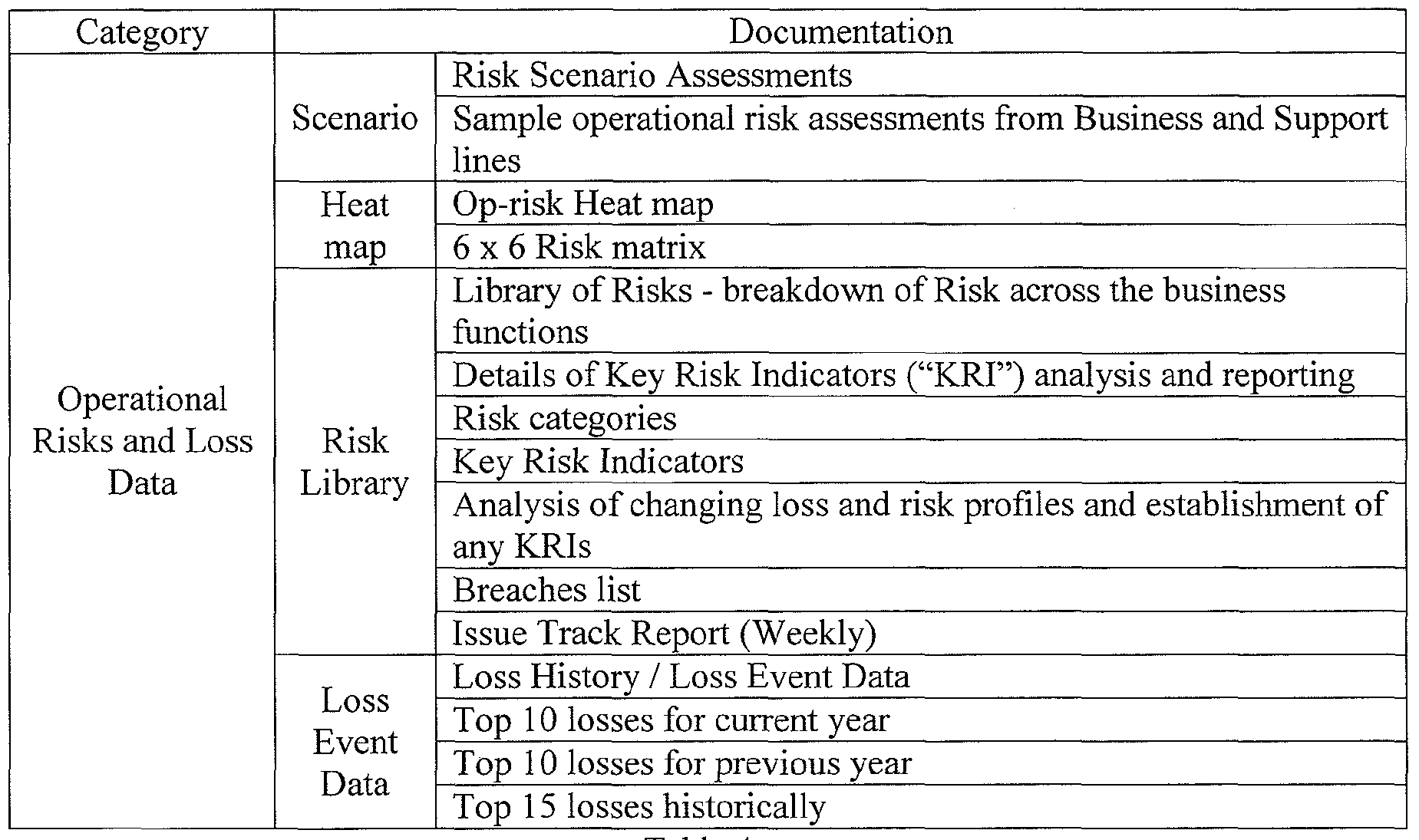 operational risk assessment template - wo2009140592a1 method and system of insuring
