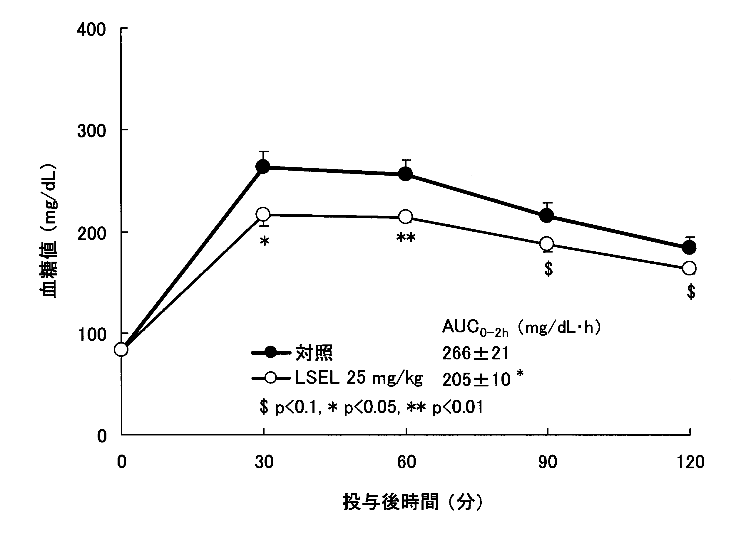 WO2010050508A1 - Peptide having anti-diabetic activity and use thereof         - Google PatentsFamily